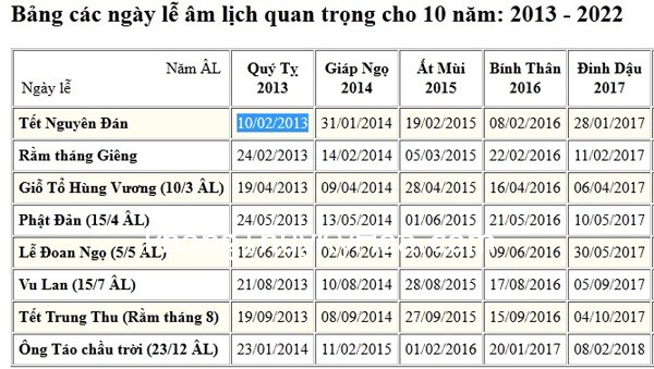 29a6786030ay nao.jpg Khoa chiêm tinh Trung Hoa và Ngũ Hành